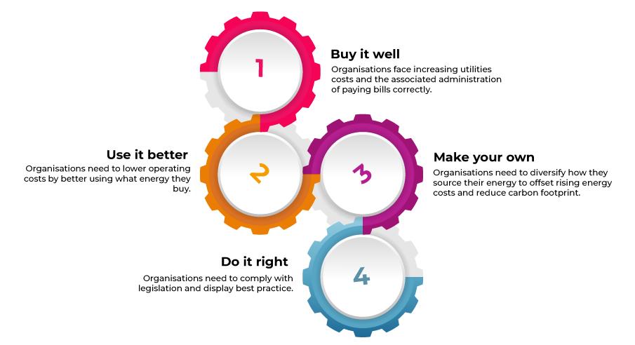 four key areas